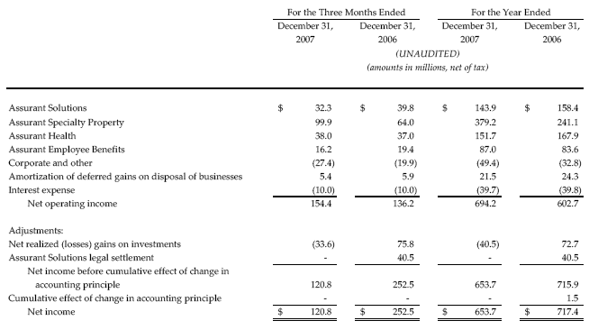 Reconciliation of Net Operating Income to Net Income