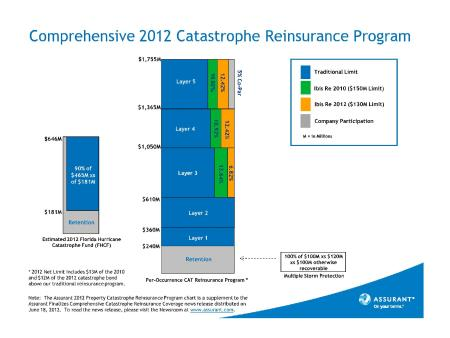 Assurant-2012-Property-Catastrophe-Reinsurance-Program-snapshot