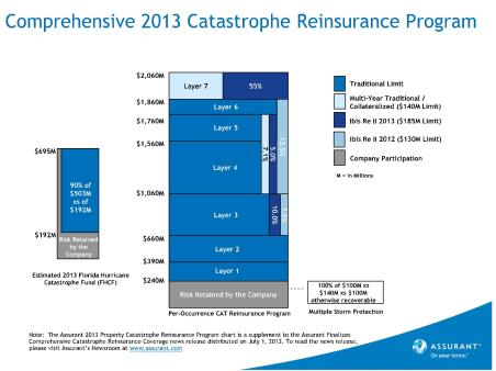 2013 Comprehensive Catastrophe Reinsurance