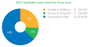Feature-Image-2013-Giving-Report-Charitable-Grants-04-08-2014