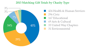 Feature-Image-2013-Giving-Report-Matching-Gifts-04-08-2014