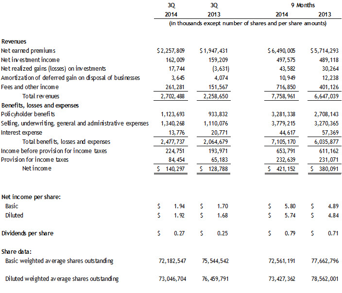 3Q2014-Consolidated-Income-Statement