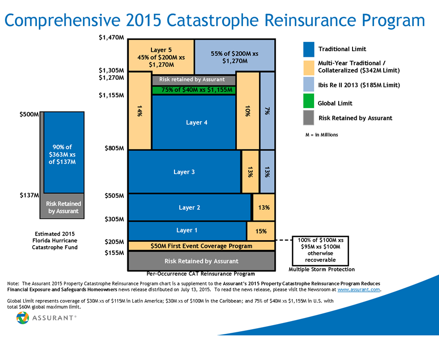 AIZ2015CatastropheReinsuranceProgramIllustration071315 (1)