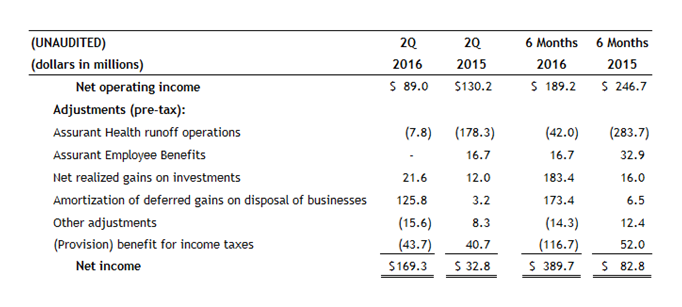 Assurant-Net-Operating-Income-2Q16