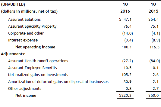 Assurant-Reconcilation-Table-1Q16 (1)