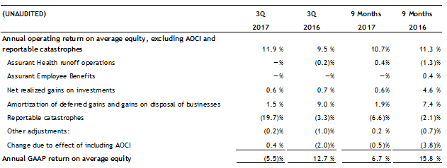 Q3 2017 Return On Equity excluding Catastrophes