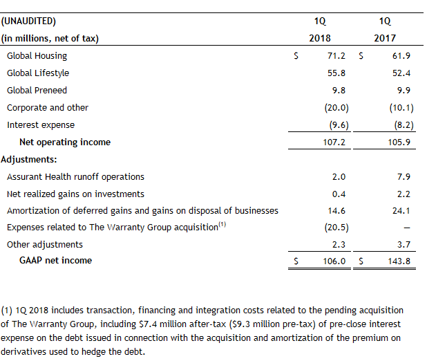 Net Operating Income to GAAP Net Income 1Q 2018