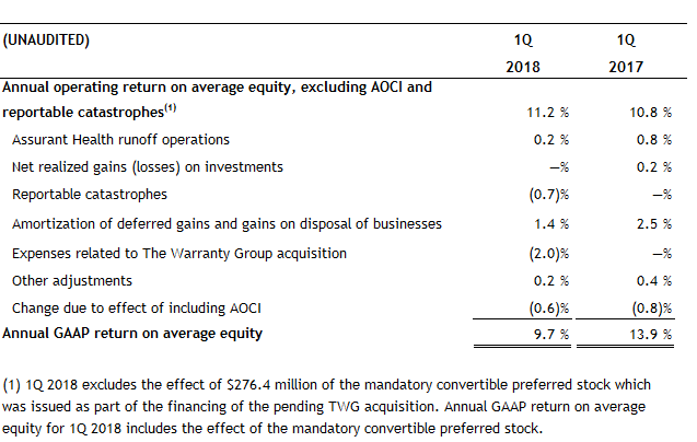 Return on Equity excluding Catastrophes 1Q 2018