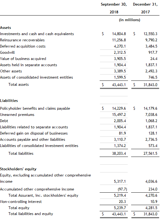 Assurant Third Quarter 2018 Balance Sheet