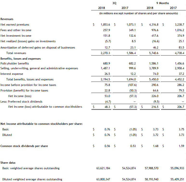 Assurant Third Quarter 2018 Income Statement