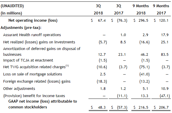 Assurant Third Quarter 2018 Net Operating Income pretax