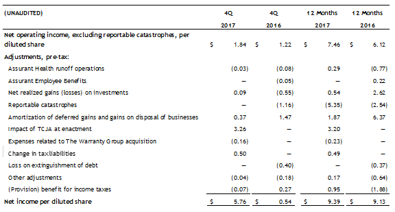 Earnings per Share excluding Catastrophes