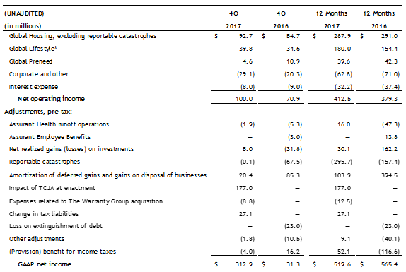 Net Operating Income excluding Catastrophes
