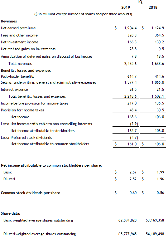 First Quarter 2019 Income Statement