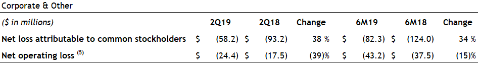 Second Quarter 2019 Corporate and Other