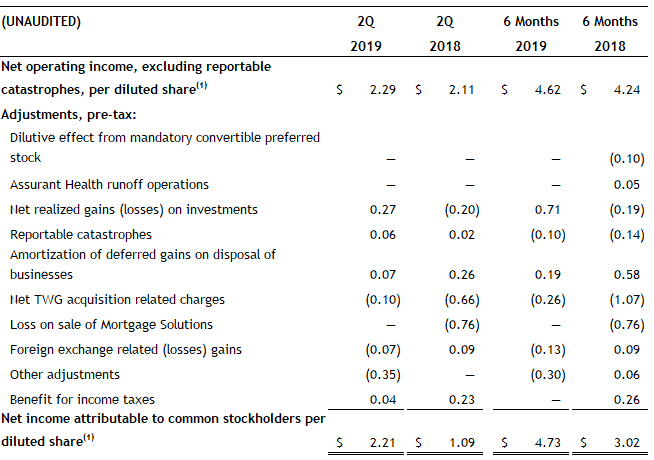 2Q 2019 Earnings Per Share excluding Catastrophes