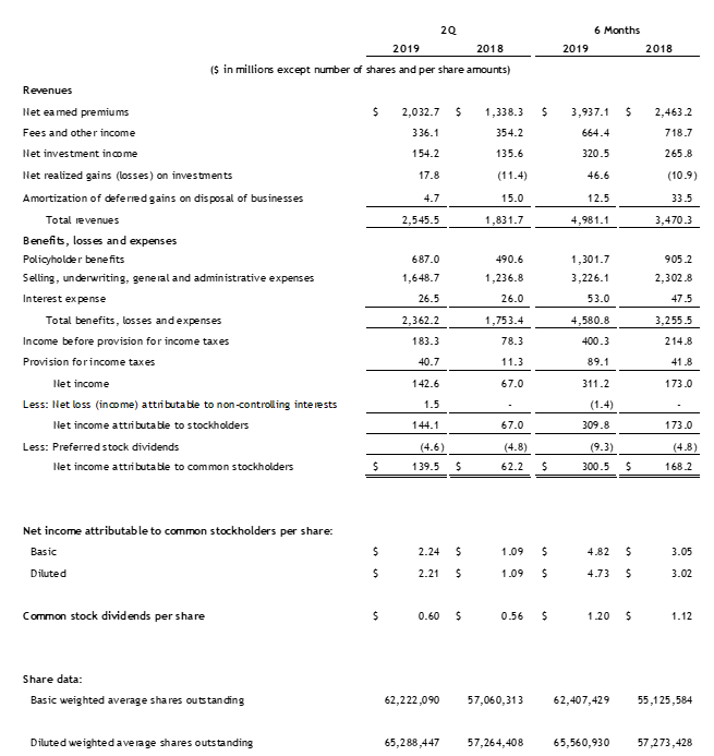 Second Quarter 2019 Income Statement