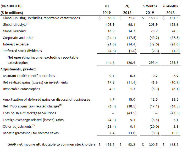 2Q 2019 Net Operating Income excluding Catastrophes