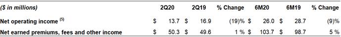 Q2 2020 Global Preneed