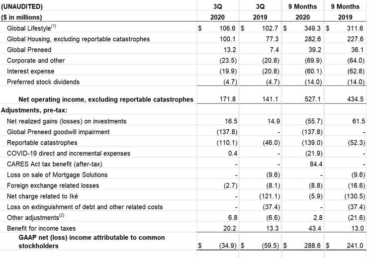Q3 2020 Net Operating Income excluding catastrophes