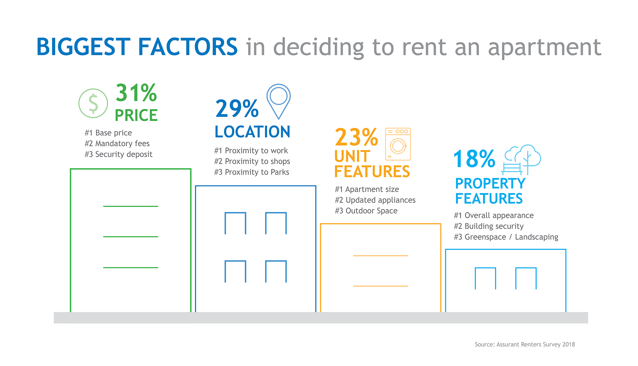 Biggest-Factors-Apartment-Rental