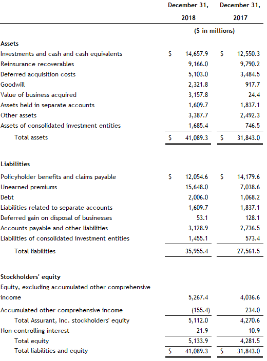 Assurant Fourth Quarter and Full Year 2018 Balance Sheet