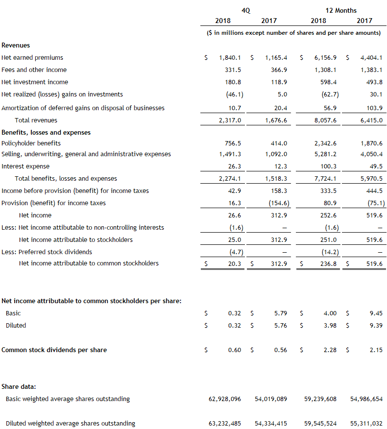 Assurant Fourth Quarter and Full Year 2018 Income Statement