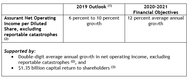 2019 Outlook and 2020-2021 Financial Objectives