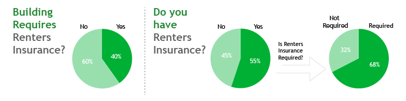 renters graphs on required insurance